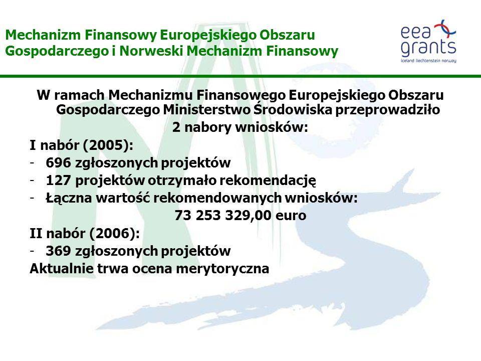 Mechanizm Finansowy Europejskiego Obszaru Gospodarczego i Norweski Mechanizm Finansowy W ramach Mechanizmu Finansowego Europejskiego Obszaru Gospodarczego Ministerstwo Środowiska przeprowadziło 2 nabory wniosków: I nabór (2005): -696 zgłoszonych projektów -127 projektów otrzymało rekomendację -Łączna wartość rekomendowanych wniosków: 73 253 329,00 euro II nabór (2006): -369 zgłoszonych projektów Aktualnie trwa ocena merytoryczna