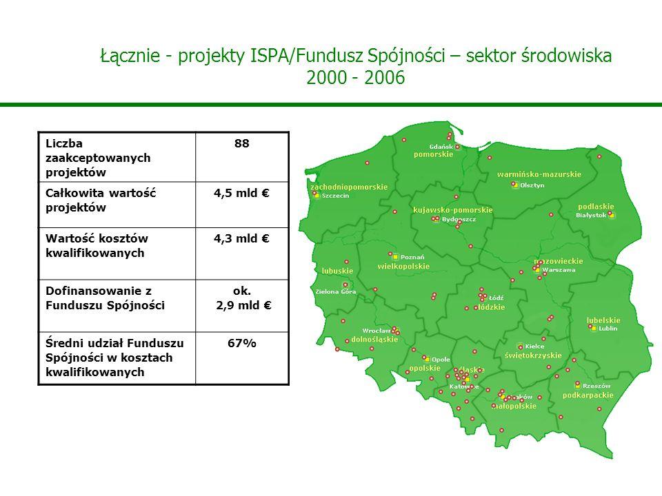 Łącznie - projekty ISPA/Fundusz Spójności – sektor środowiska 2000 - 2006 Liczba zaakceptowanych projektów 88 Całkowita wartość projektów 4,5 mld Wartość kosztów kwalifikowanych 4,3 mld Dofinansowanie z Funduszu Spójności ok.