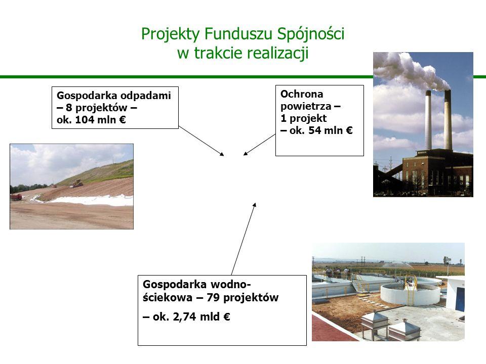 Projekty Funduszu Spójności w trakcie realizacji Gospodarka wodno- ściekowa – 79 projektów – ok. 2,74 mld Gospodarka odpadami – 8 projektów – ok. 104