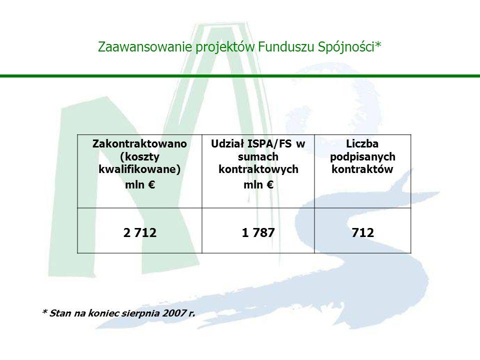 Zaawansowanie projektów Funduszu Spójności* Zakontraktowano (koszty kwalifikowane) mln Udział ISPA/FS w sumach kontraktowych mln Liczba podpisanych kontraktów 2 7121 787712 * Stan na koniec sierpnia 2007 r.