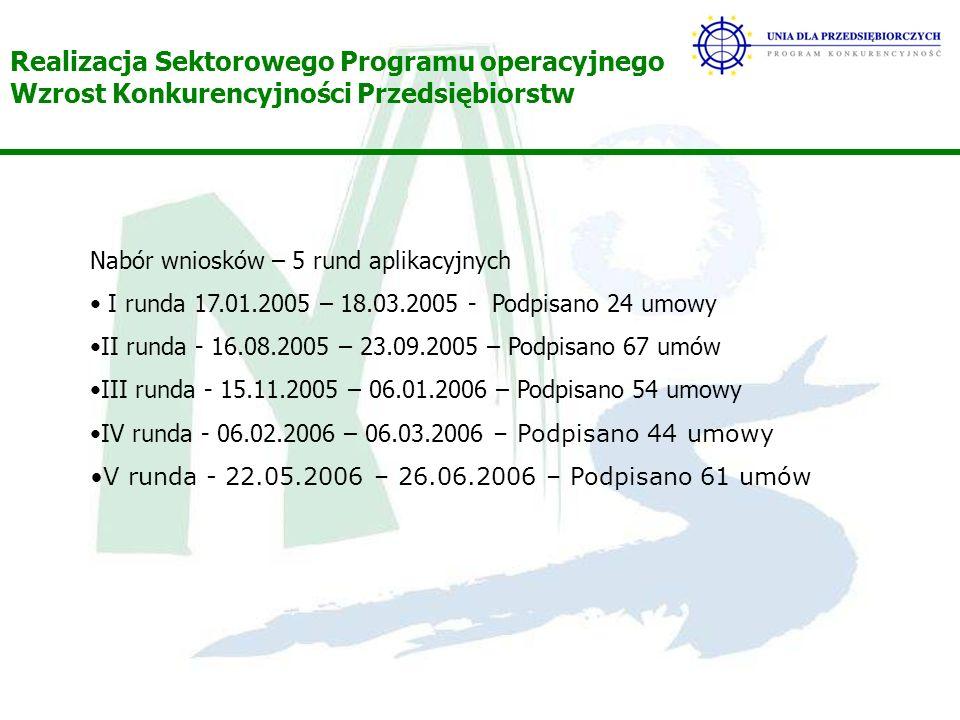 Realizacja Sektorowego Programu operacyjnego Wzrost Konkurencyjności Przedsiębiorstw Nabór wniosków – 5 rund aplikacyjnych I runda 17.01.2005 – 18.03.2005 - Podpisano 24 umowy II runda - 16.08.2005 – 23.09.2005 – Podpisano 67 umów III runda - 15.11.2005 – 06.01.2006 – Podpisano 54 umowy IV runda - 06.02.2006 – 06.03.2006 – Podpisano 44 umowy V runda - 22.05.2006 – 26.06.2006 – Podpisano 61 umów