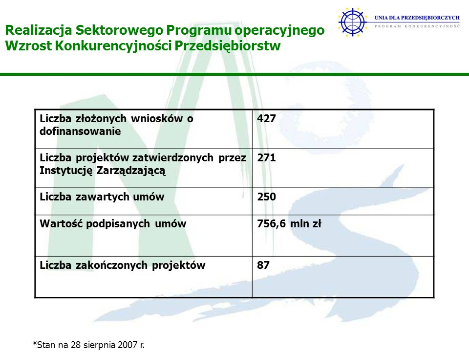 Realizacja Sektorowego Programu operacyjnego Wzrost Konkurencyjności Przedsiębiorstw Liczba złożonych wniosków o dofinansowanie 427 Liczba projektów zatwierdzonych przez Instytucję Zarządzającą 271 Liczba zawartych umów250 Wartość podpisanych umów756,6 mln zł Liczba zakończonych projektów87 *Stan na 28 sierpnia 2007 r.