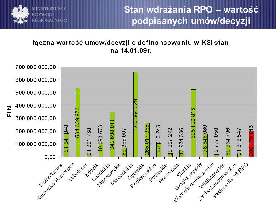 Stan wdrażania RPO – wartość podpisanych umów/decyzji