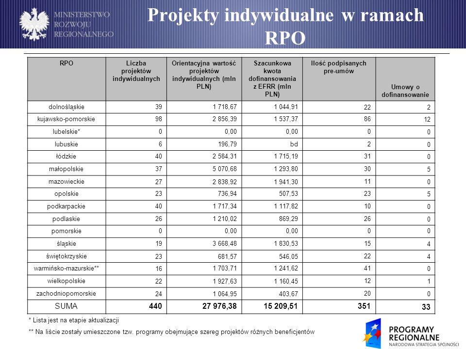 Projekty indywidualne w ramach RPO RPOLiczba projektów indywidualnych Orientacyjna wartość projektów indywidualnych (mln PLN) Szacunkowa kwota dofinansowania z EFRR (mln PLN) Ilość podpisanych pre-umów Umowy o dofinansowanie dolnośląskie391 718,671 044,91 222 kujawsko-pomorskie 982 856,391 537,37 86 12 lubelskie*00,00 0 0 lubuskie6196,79bd2 0 łódzkie 402 584,311 715,19 31 0 małopolskie375 070,681 293,8030 5 mazowieckie 272 838,921 941,30 11 0 opolskie 23736,94507,53 23 5 podkarpackie 401 717,341 117,82 10 0 podlaskie 261 210,02869,29 26 0 pomorskie00,00 00 śląskie193 668,481 830,5315 4 świętokrzyskie 23681,57546,05 22 4 warmińsko-mazurskie** 16 1 703,711 241,62 41 0 wielkopolskie 221 927,631 160,45 12 1 zachodniopomorskie 241 064,95403,67 20 0 SUMA44027 976,3815 209,5135133 * Lista jest na etapie aktualizacji ** Na liście zostały umieszczone tzw.