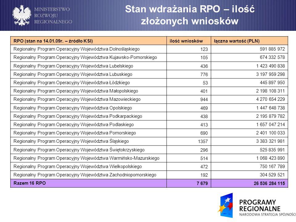 Stan wdrażania RPO – ilość złożonych wniosków