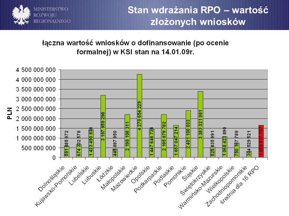 Stan wdrażania RPO – wartość złożonych wniosków