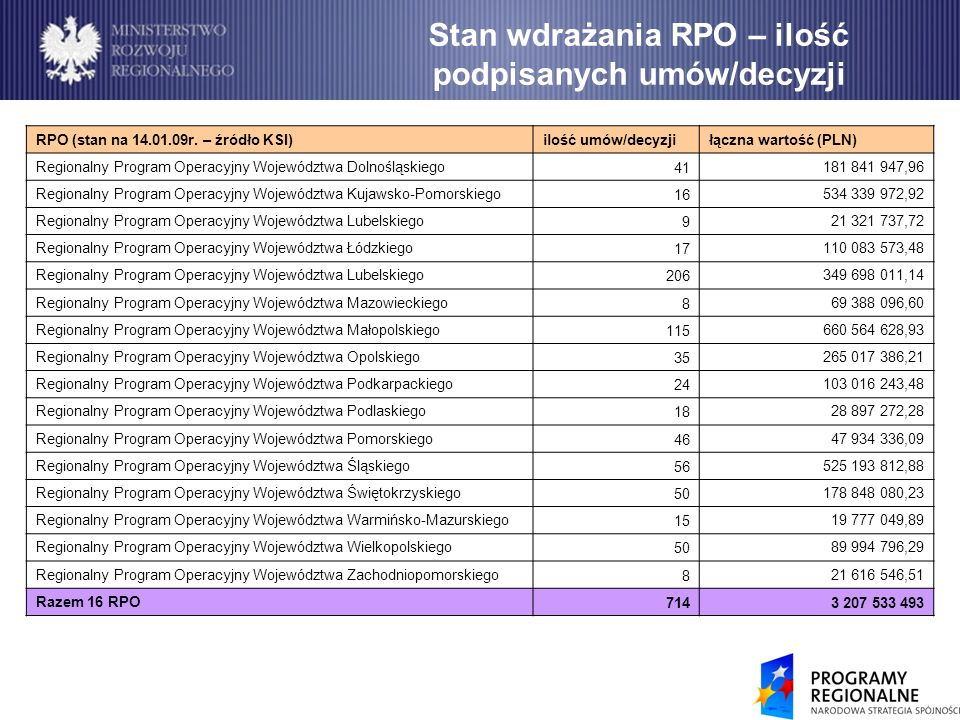Stan wdrażania RPO – ilość podpisanych umów/decyzji RPO (stan na 14.01.09r.