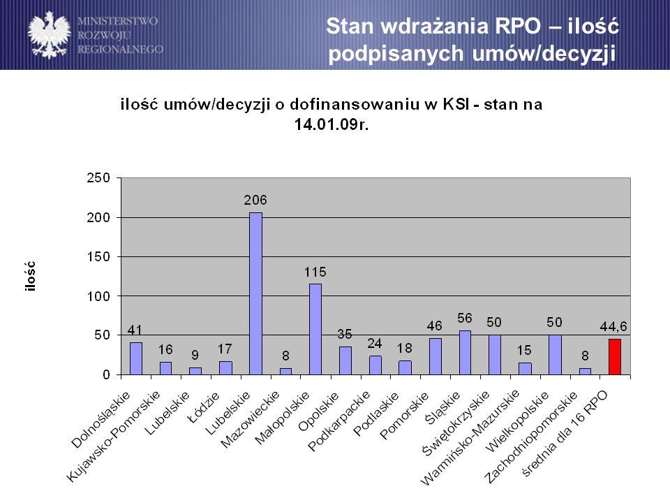 Stan wdrażania RPO – ilość podpisanych umów/decyzji