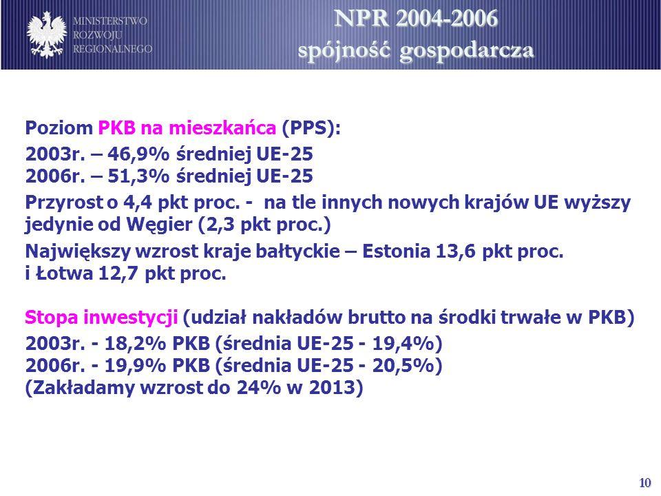 10 NPR 2004-2006 spójność gospodarcza Poziom PKB na mieszkańca (PPS): 2003r. – 46,9% średniej UE-25 2006r. – 51,3% średniej UE-25 Przyrost o 4,4 pkt p