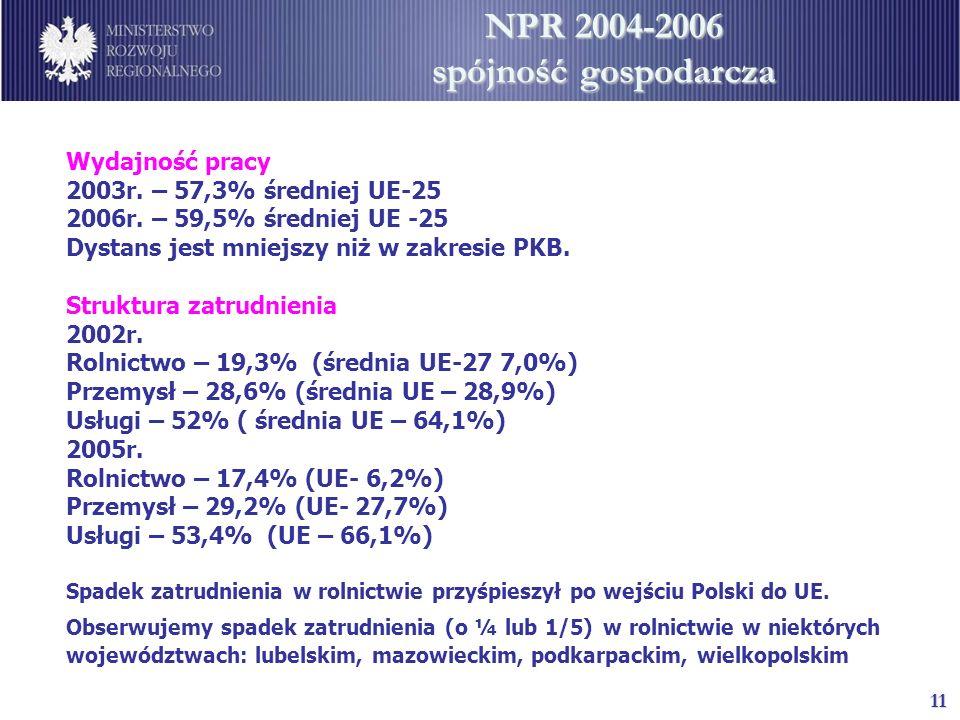 11 NPR 2004-2006 spójność gospodarcza Wydajność pracy 2003r. – 57,3% średniej UE-25 2006r. – 59,5% średniej UE -25 Dystans jest mniejszy niż w zakresi