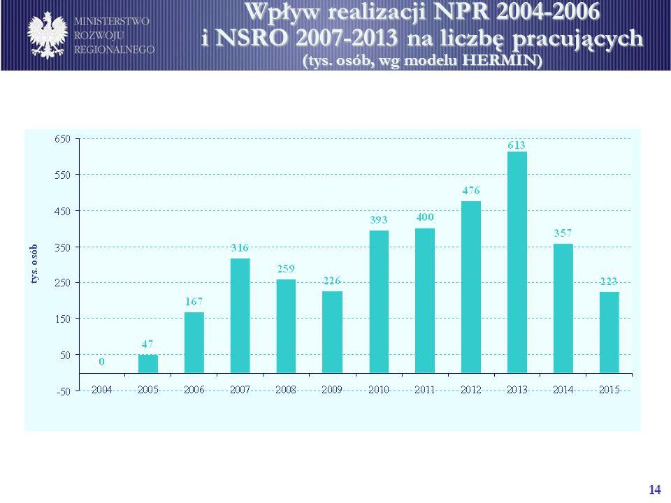 14 Wpływ realizacji NPR 2004-2006 i NSRO 2007-2013 na liczbę pracujących (tys. osób, wg modelu HERMIN)