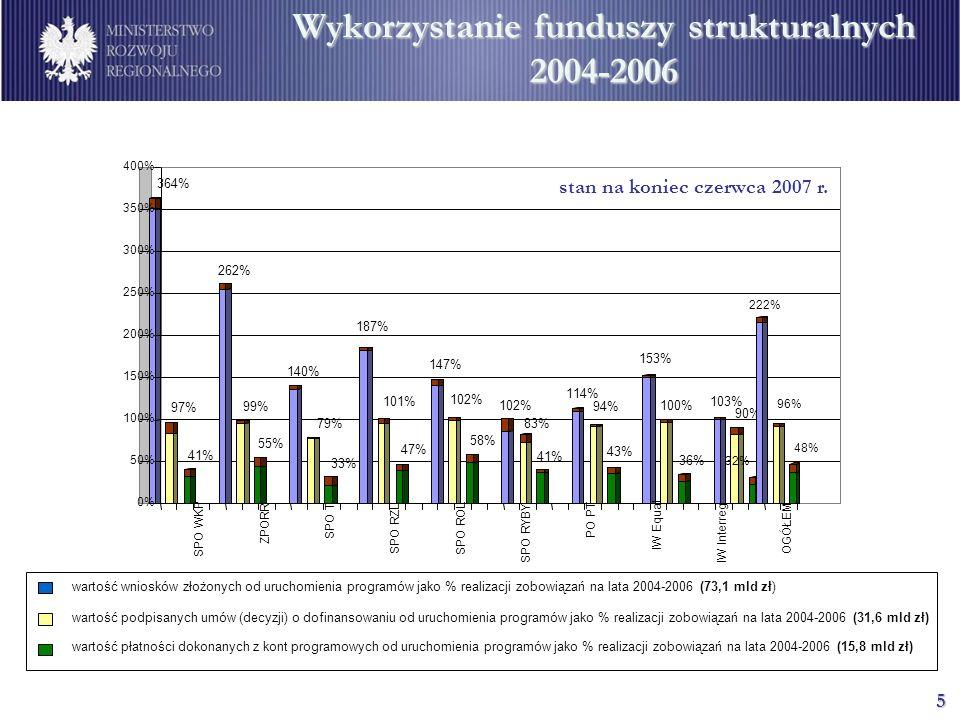 5 Wykorzystanie funduszy strukturalnych 2004-2006 32% 222% 96% 48% 0% 50% 100% 150% 200% 250% 300% 350% 400% SPO WKP ZPORR SPO T SPO RZL SPO ROL SPO R