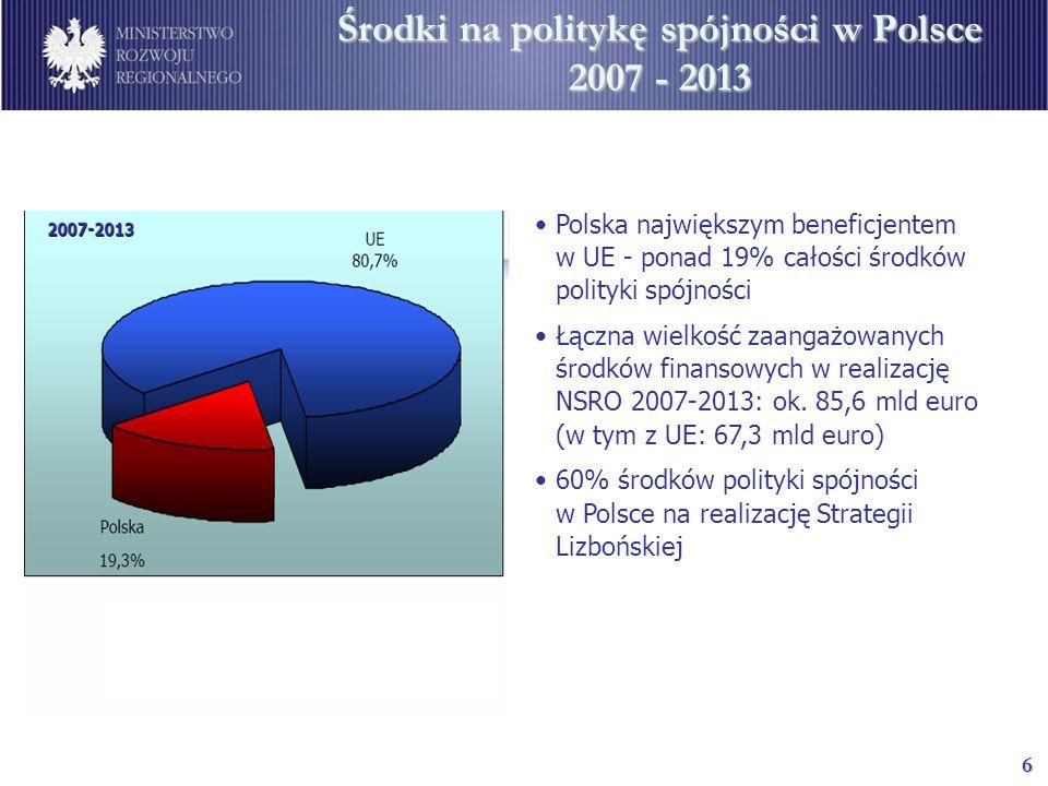 6 Środki na politykę spójności w Polsce 2007 - 2013 Polska największym beneficjentem w UE - ponad 19% całości środków polityki spójności Łączna wielko