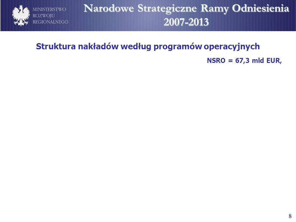8 Narodowe Strategiczne Ramy Odniesienia 2007-2013 NSRO = 67,3 mld EUR, Struktura nakładów według programów operacyjnych