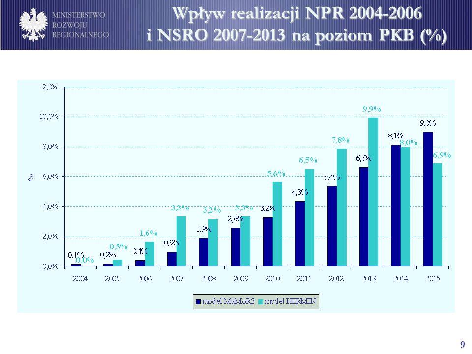 9 Wpływ realizacji NPR 2004-2006 i NSRO 2007-2013 na poziom PKB (%)