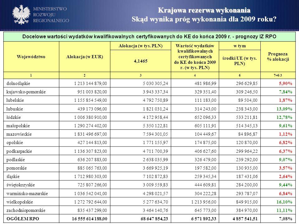 Krajowa rezerwa wykonania Skąd wynika próg wykonania dla 2009 roku.