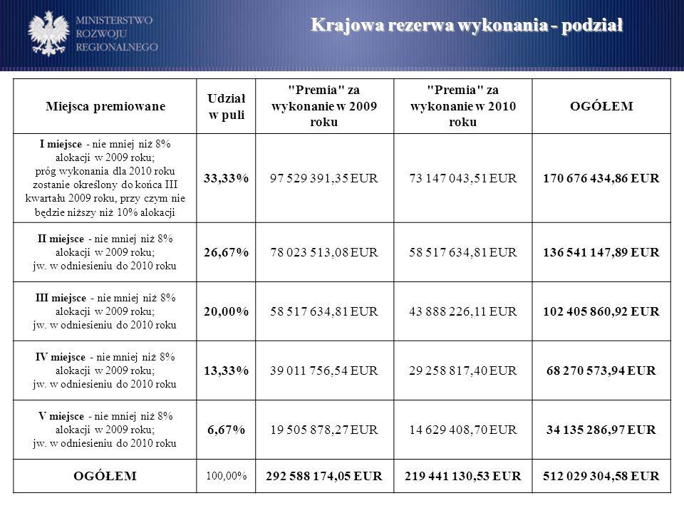 Krajowa rezerwa wykonania - podział Miejsca premiowane Udział w puli Premia za wykonanie w 2009 roku Premia za wykonanie w 2010 roku OGÓŁEM I miejsce - nie mniej niż 8% alokacji w 2009 roku; próg wykonania dla 2010 roku zostanie określony do końca III kwartału 2009 roku, przy czym nie będzie niższy niż 10% alokacji 33,33%97 529 391,35 EUR73 147 043,51 EUR170 676 434,86 EUR II miejsce - nie mniej niż 8% alokacji w 2009 roku; jw.