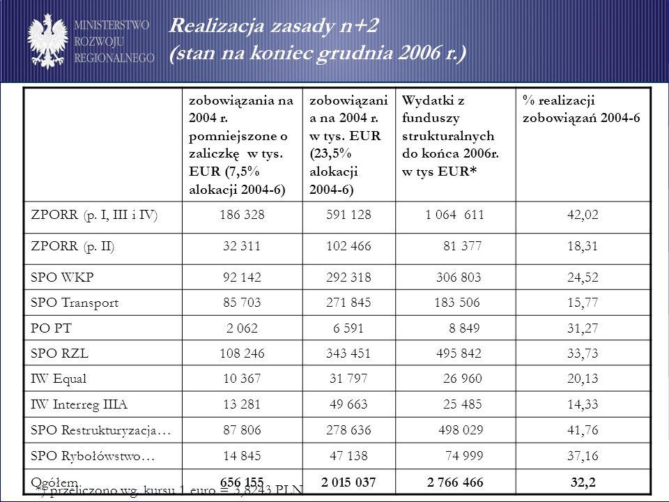 Realizacja zasady n+2 (stan na koniec grudnia 2006 r.) zobowiązania na 2004 r.