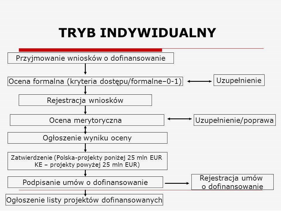 TRYB INDYWIDUALNY Przyjmowanie wniosków o dofinansowanie Ocena formalna (kryteria dostępu/formalne–0-1) Rejestracja wniosków Ocena merytoryczna Ogłosz