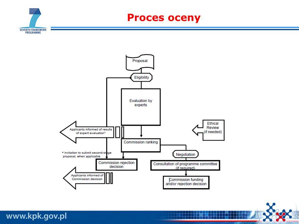 Proces oceny