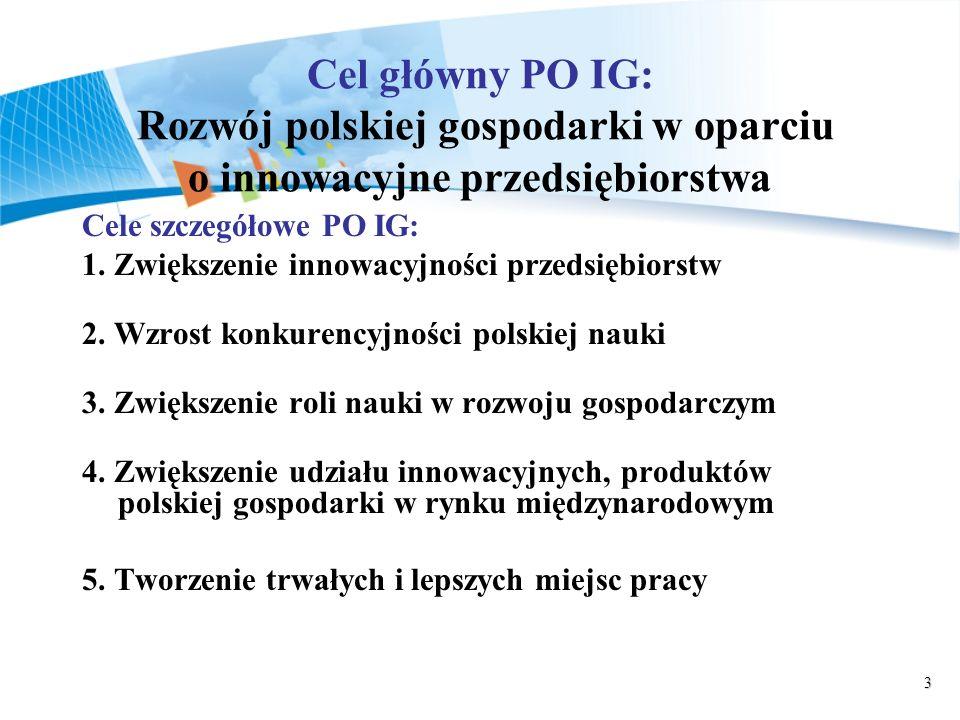 3 Cel główny PO IG: Rozwój polskiej gospodarki w oparciu o innowacyjne przedsiębiorstwa Cele szczegółowe PO IG: 1. Zwiększenie innowacyjności przedsię