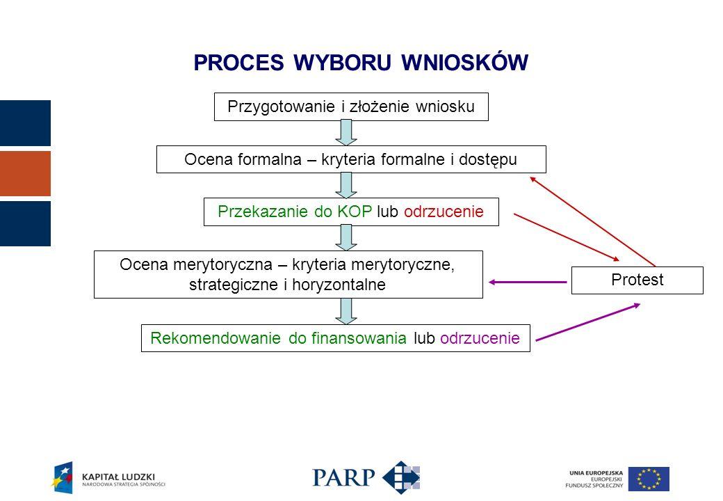 Procedura zawarcia umowy: Dokumenty fakultatywne – w zależności od typu Projektodawcy i charakteru projektu: Upoważnienie do zawarcia umowy w imieniu Projektodawcy Oświadczenie o niefinansowaniu zakupu amortyzowanego w projekcie sprzętu ze środków publicznych Oświadczenie o posiadaniu struktur organizacyjnych w co najmniej dwóch województwach Strategia firmy (wyciąg) w kontekście polityki szkoleniowej Informacja o otrzymanej pomocy publicznej Zaświadczenia o pomocy de minimis Oświadczenia Projektodawcy/Partnerów o wielkości i przeznaczeniu pomocy publicznej otrzymanej w odniesieniu do tych samych kosztów kwalifikujących się do objęcia pomocą PROCES ZAWARCIA UMOWY – podpisanie umowy