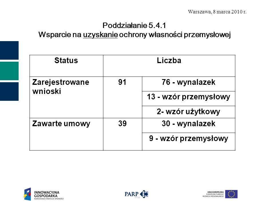 Warszawa, 8 marca 2010 r. Poddziałanie 5.4.1 Wsparcie na uzyskanie ochrony własności przemysłowej StatusLiczba Zarejestrowane wnioski 9176 - wynalazek