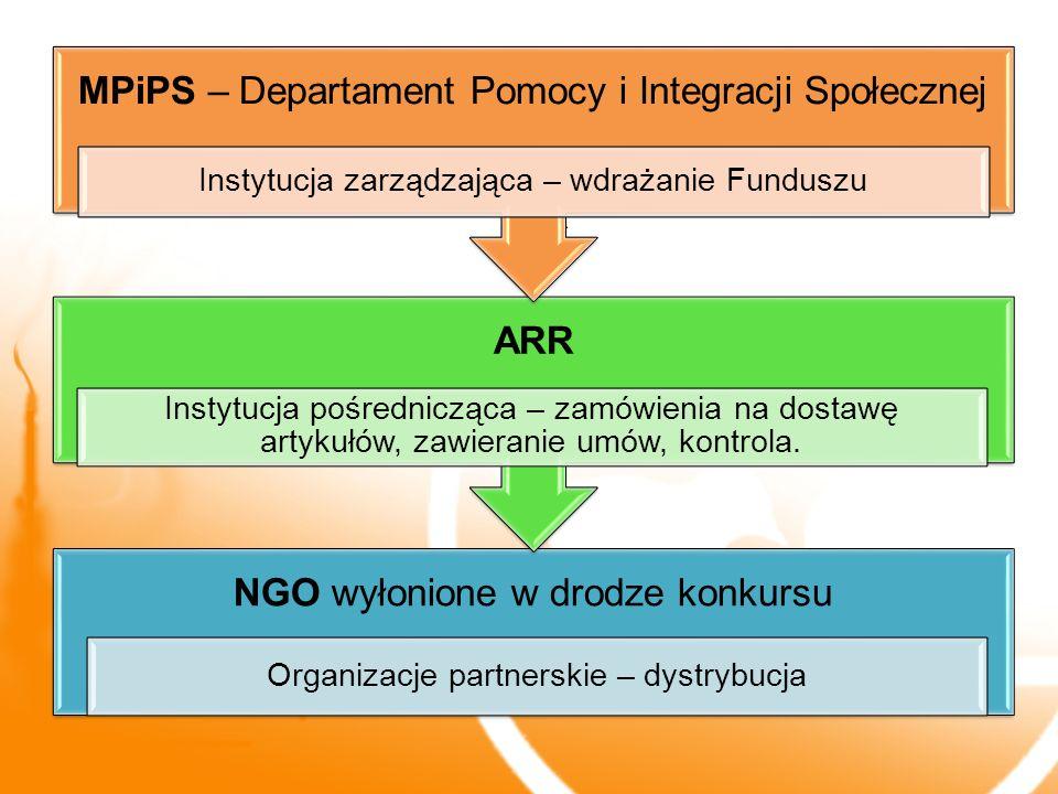 Instytucja pośrednicząca ARR Organizacje partnerski (NGO wyłonione w drodze konkursu) NGO wyłonione w drodze konkursu Organizacje partnerskie – dystry