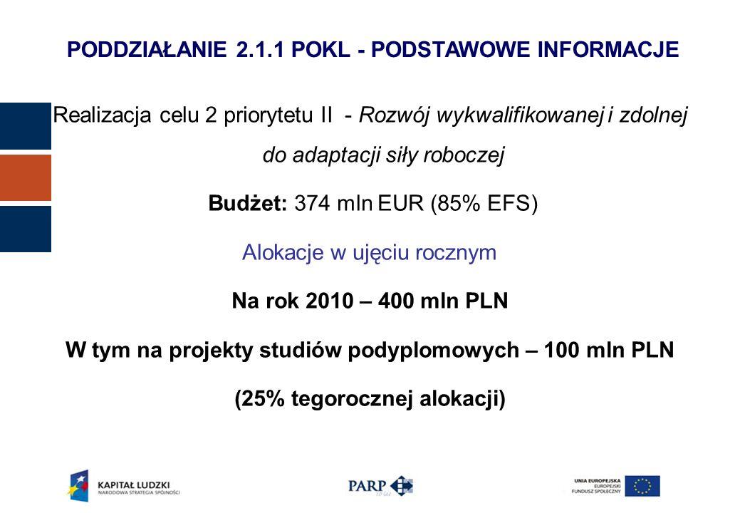 PODDZIAŁANIE 2.1.1 POKL - PODSTAWOWE INFORMACJE Realizacja celu 2 priorytetu II - Rozwój wykwalifikowanej i zdolnej do adaptacji siły roboczej Budżet: 374 mln EUR (85% EFS) Alokacje w ujęciu rocznym Na rok 2010 – 400 mln PLN W tym na projekty studiów podyplomowych – 100 mln PLN (25% tegorocznej alokacji)