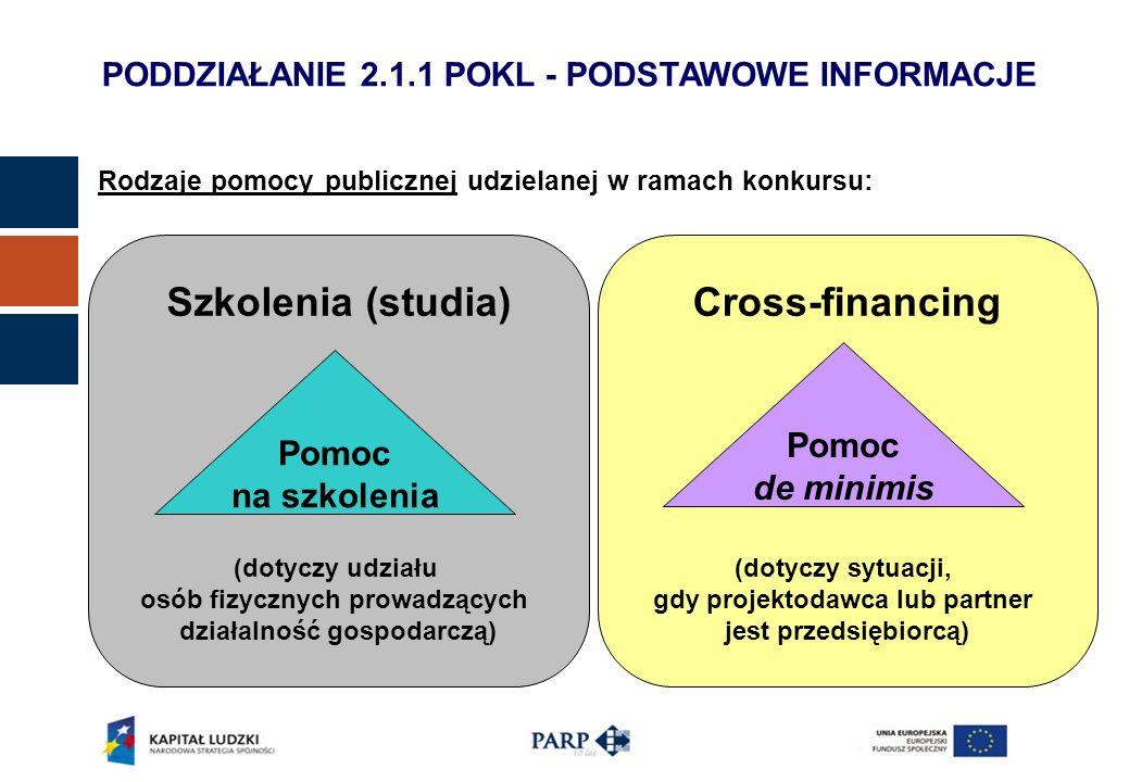 PODDZIAŁANIE 2.1.1 POKL - PODSTAWOWE INFORMACJE Rodzaje pomocy publicznej udzielanej w ramach konkursu: Cross-financing (dotyczy sytuacji, gdy projektodawca lub partner jest przedsiębiorcą) Szkolenia (studia) (dotyczy udziału osób fizycznych prowadzących działalność gospodarczą) Pomoc na szkolenia Pomoc de minimis