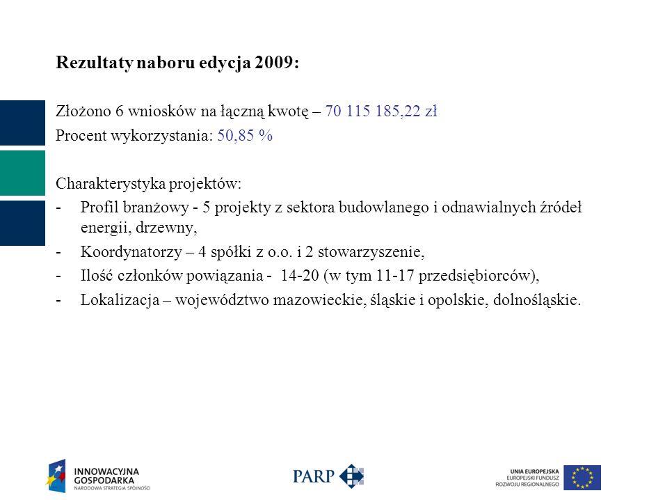 Rezultaty naboru edycja 2009: Złożono 6 wniosków na łączną kwotę – 70 115 185,22 zł Procent wykorzystania: 50,85 % Charakterystyka projektów: -Profil branżowy - 5 projekty z sektora budowlanego i odnawialnych źródeł energii, drzewny, -Koordynatorzy – 4 spółki z o.o.