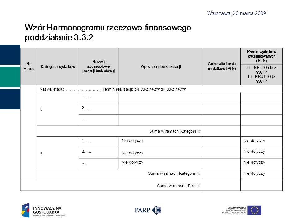 Warszawa, 2 0 marca 2009 Wzór Harmonogramu rzeczowo-finansowego poddziałanie 3.3.2 Nr Etapu Kategoria wydatk ó w Nazwa szczeg ó łowej pozycji budżetow