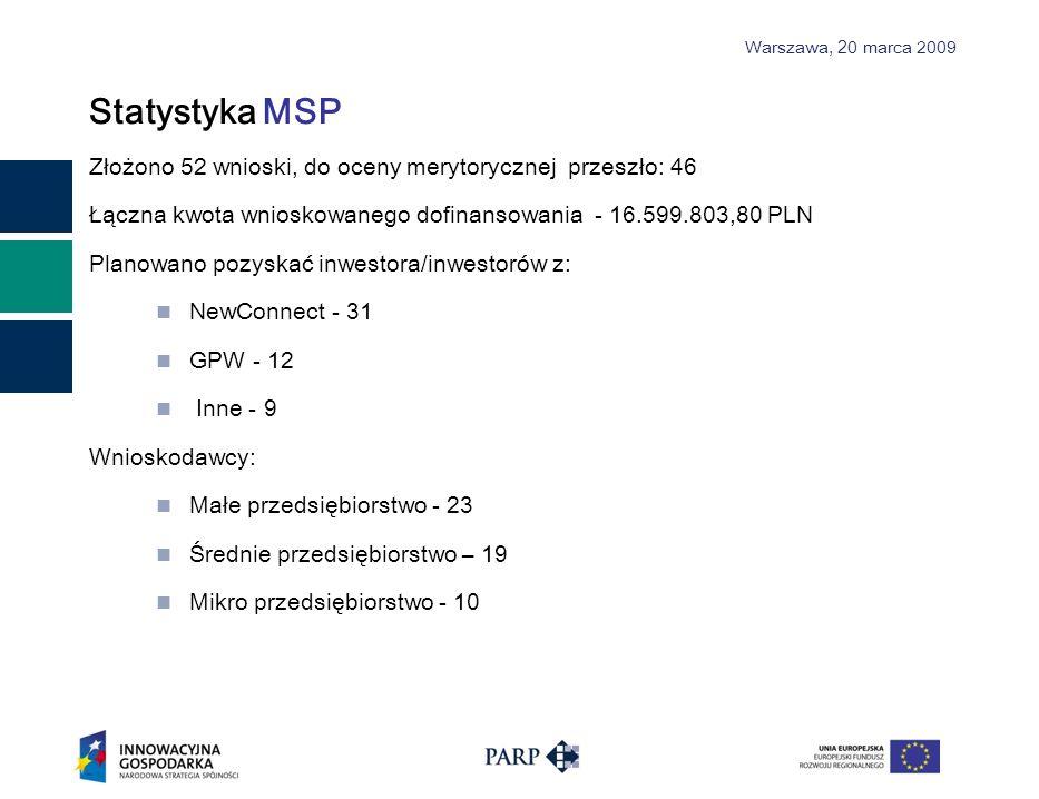Warszawa, 2 0 marca 2009 Statystyka MSP Złożono 52 wnioski, do oceny merytorycznej przeszło: 46 Łączna kwota wnioskowanego dofinansowania - 16.599.803