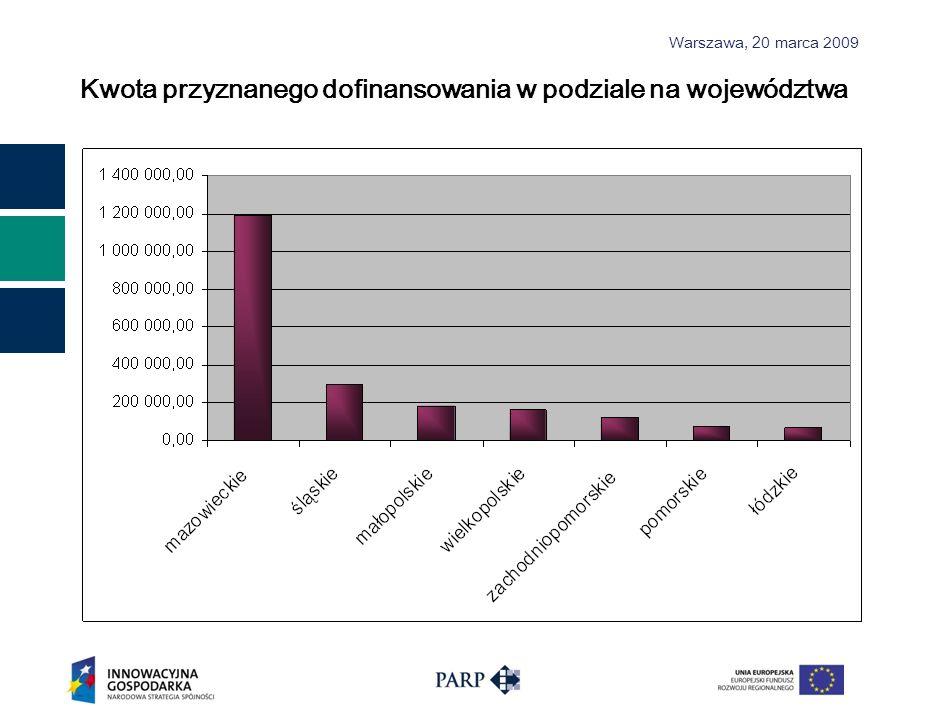 Warszawa, 2 0 marca 2009 Kwota przyznanego dofinansowania w podziale na województwa
