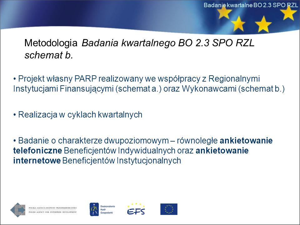 Badanie kwartalne BO 2.3 SPO RZL Metodologia Badania kwartalnego BO 2.3 SPO RZL schemat b. Projekt własny PARP realizowany we współpracy z Regionalnym