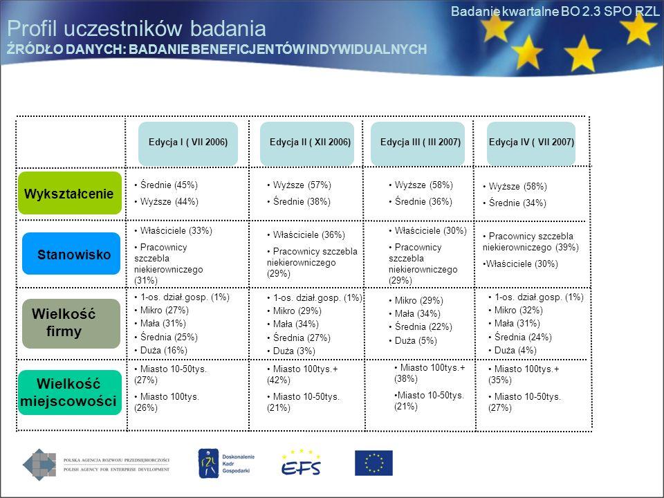 Badanie kwartalne BO 2.3 SPO RZL Wykształcenie Stanowisko Wielkość firmy Wielkość miejscowości Wyższe (58%) Średnie (36%) Wyższe (57%) Średnie (38%) Ś
