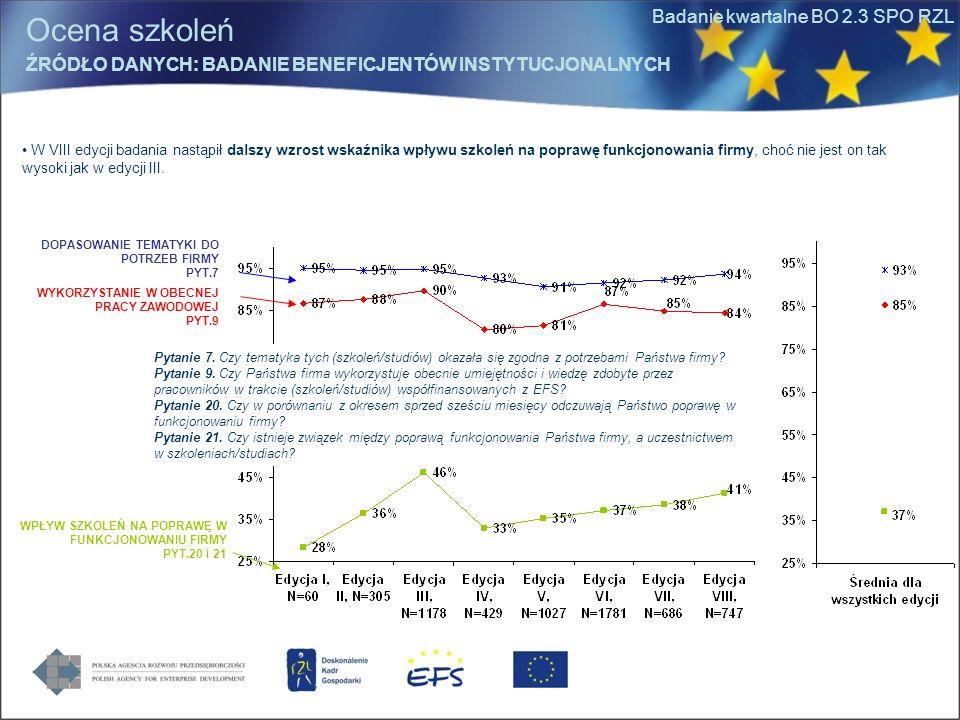 Badanie kwartalne BO 2.3 SPO RZL W VIII edycji badania nastąpił dalszy wzrost wskaźnika wpływu szkoleń na poprawę funkcjonowania firmy, choć nie jest
