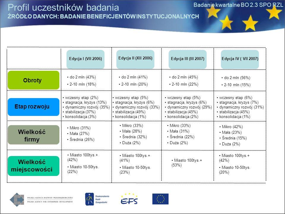 Badanie kwartalne BO 2.3 SPO RZL Obroty Etap rozwoju Wielkość firmy Wielkość miejscowości Miasto 100tys.+ (41%) Miasto 10-50tys. (23%) do 2 mln (41%)