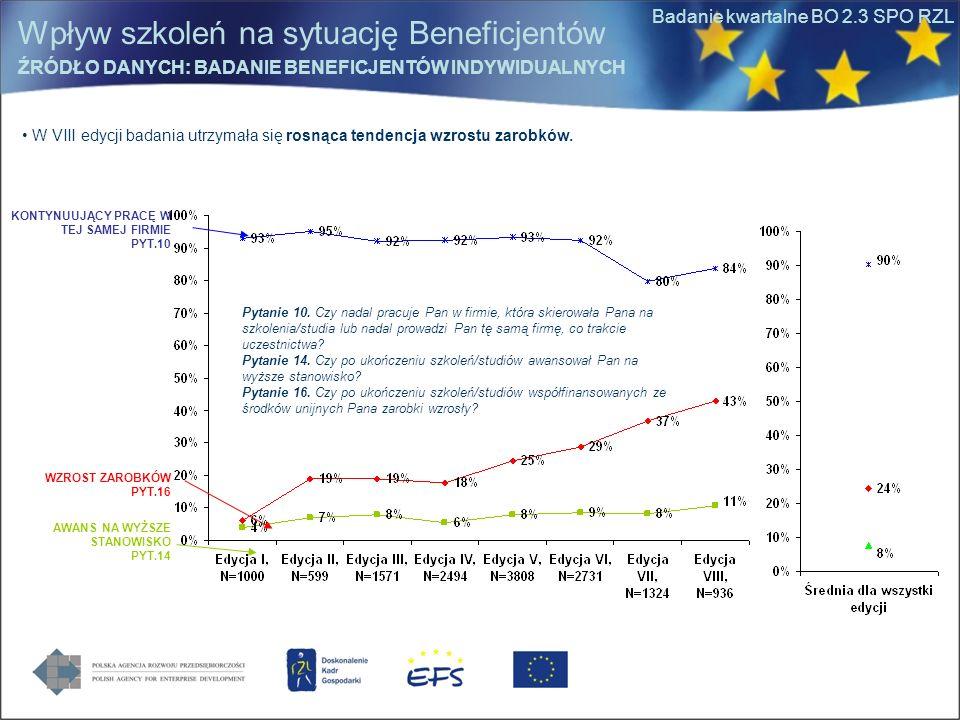 Badanie kwartalne BO 2.3 SPO RZL W VIII edycji badania utrzymała się rosnąca tendencja wzrostu zarobków. Pytanie 10. Czy nadal pracuje Pan w firmie, k