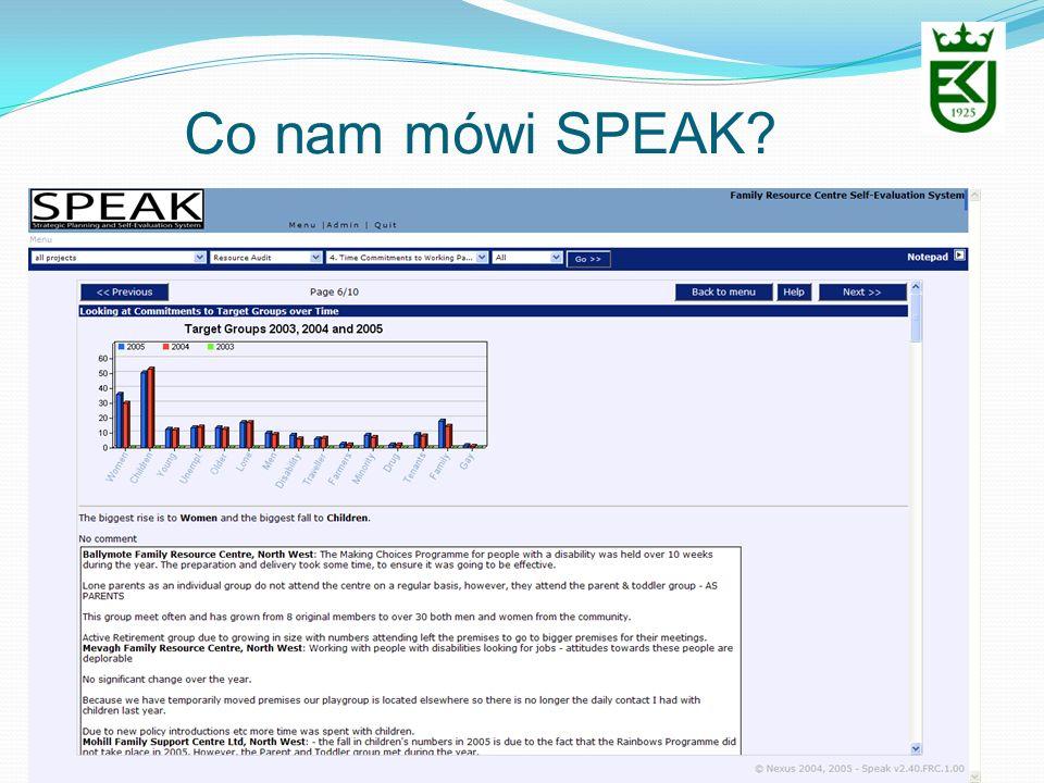 Co nam mówi SPEAK?