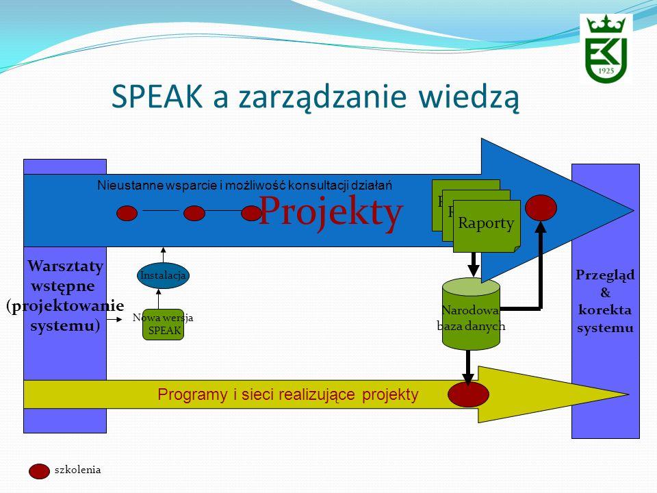 Przegląd & korekta systemu SPEAK a zarządzanie wiedzą Warsztaty wstępne (projektowanie systemu) Nowa wersja SPEAK Instalacja Narodowa baza danych Proj