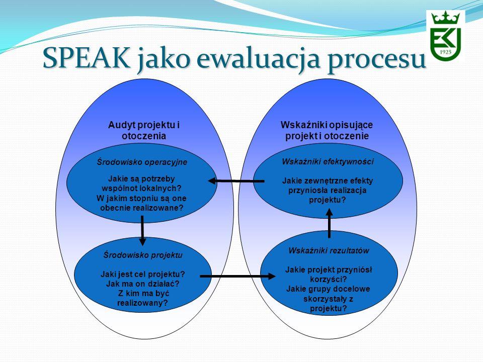 SPEAK jako ewaluacja procesu Audyt projektu i otoczenia Wskaźniki opisujące projekt i otoczenie Środowisko operacyjne Jakie są potrzeby wspólnot lokal