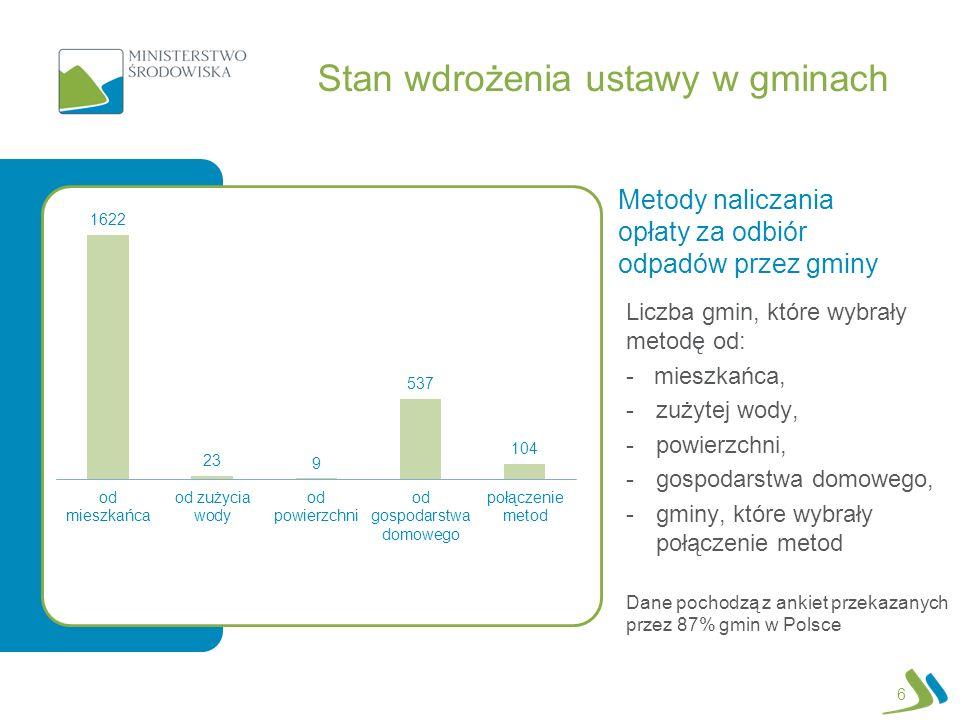 Stan wdrożenia ustawy w gminach Metody naliczania opłaty za odbiór odpadów przez gminy Liczba gmin, które wybrały metodę od: - mieszkańca, -zużytej wody, -powierzchni, -gospodarstwa domowego, -gminy, które wybrały połączenie metod Dane pochodzą z ankiet przekazanych przez 87% gmin w Polsce 6