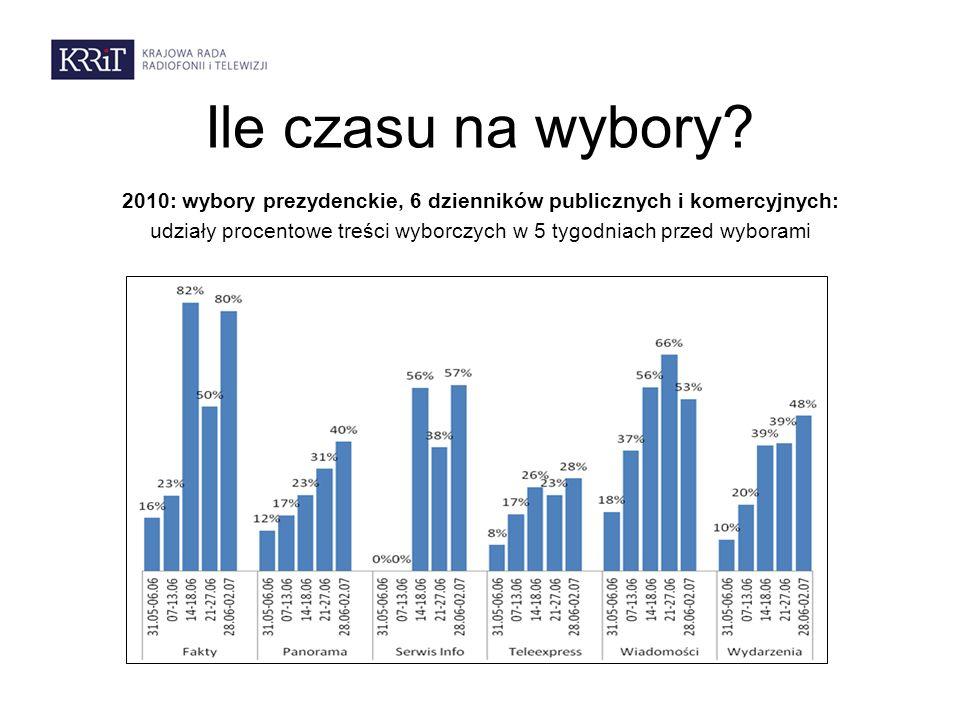 Ile czasu na wybory? 2010: wybory prezydenckie, 6 dzienników publicznych i komercyjnych: udziały procentowe treści wyborczych w 5 tygodniach przed wyb
