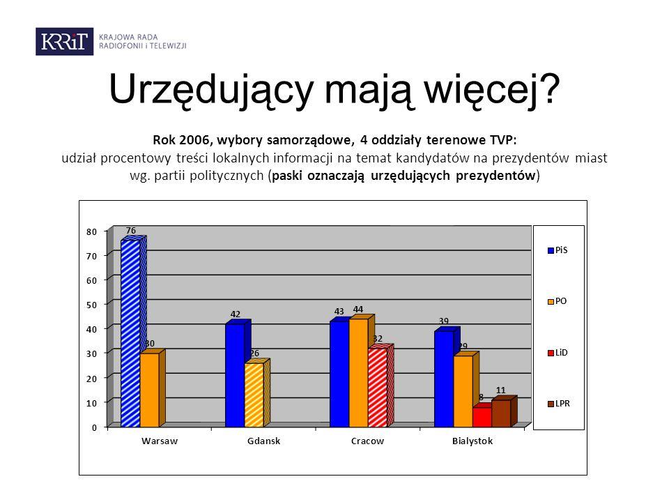 Urzędujący mają więcej? Rok 2006, wybory samorządowe, 4 oddziały terenowe TVP: udział procentowy treści lokalnych informacji na temat kandydatów na pr