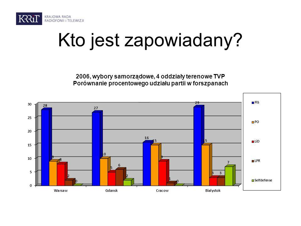 Kto jest zapowiadany? 2006, wybory samorządowe, 4 oddziały terenowe TVP Porównanie procentowego udziału partii w forszpanach
