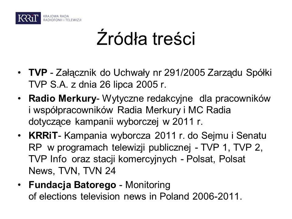 Źródła treści TVP - Załącznik do Uchwały nr 291/2005 Zarządu Spółki TVP S.A. z dnia 26 lipca 2005 r. Radio Merkury- Wytyczne redakcyjne dla pracownikó