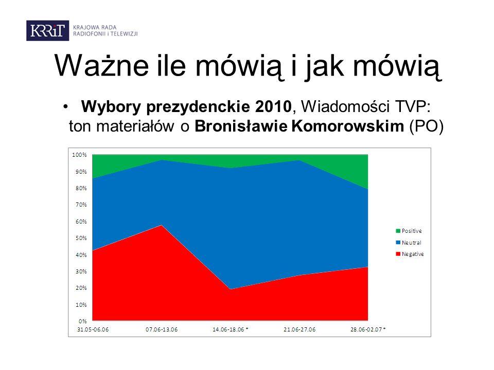 Ważne ile mówią i jak mówią Wybory prezydenckie 2010, Wiadomości TVP: ton materiałów o Bronisławie Komorowskim (PO)