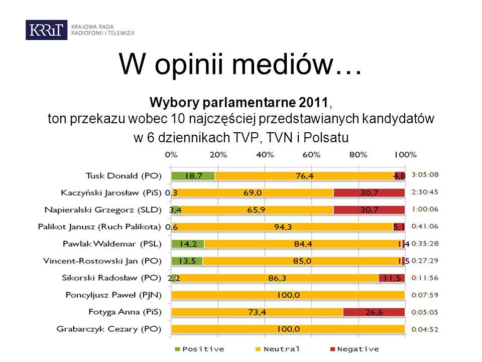 W opinii mediów… Wybory parlamentarne 2011, ton przekazu wobec 10 najczęściej przedstawianych kandydatów w 6 dziennikach TVP, TVN i Polsatu