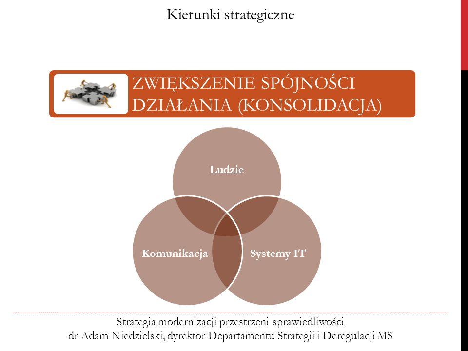 Kierunki strategiczne Strategia modernizacji przestrzeni sprawiedliwości dr Adam Niedzielski, dyrektor Departamentu Strategii i Deregulacji MS ZWIĘKSZENIE SPÓJNOŚCI DZIAŁANIA (KONSOLIDACJA) Ludzie Systemy IT Komunikacja
